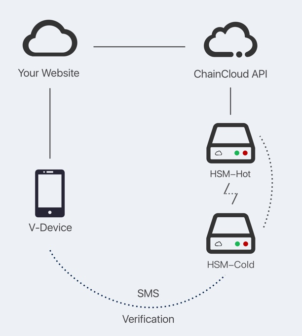 ChainCloud框架图